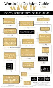 closet cleaning flowchart to decide what to keep reader u0027s