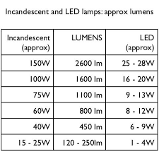 ikea light bulb conversion chart which bulb should i use led cfl incandescent quelle oule