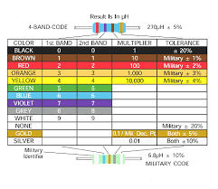 inductor color code guide