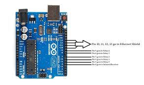 internet of things open source home automation project using