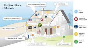 smart home solutions services it fh