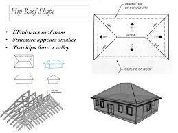 Hips Roof Chapter 22 Roof Plan Components Roof Plan Types Roof Shapes Ppt