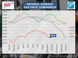 average gas price national average gas price comparison september 2015 clarksville