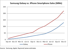 apple vs android sales blue vs green fernandezsm