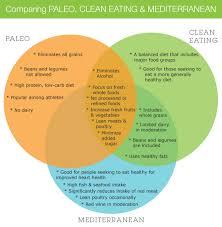 comparing paleo clean eating and mediterranean u2014 the emeals blog