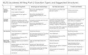 essay structure for ielts ielts task 2 structures ielts writing pinterest essay