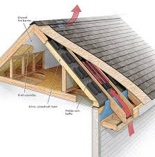 can unvented roof assemblies be insulated with fiberglass a crash course in roof venting homebuilding