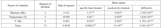 Specific Heat Table Thermal Properties Of Soybean Pod As A Function Of Moisture