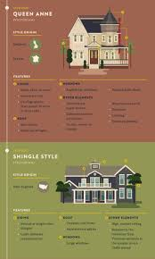 Home Design Styles Most Popular U0026 Iconic Home Design Styles