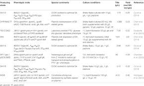 frontiers shikimic acid production in escherichia coli from