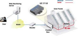 moxa application remote monitoring of solar power meters over