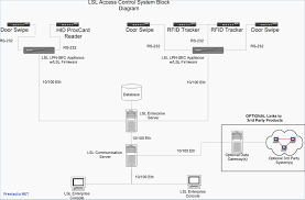 block diagram drawing software strip electrical wire