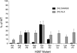 naloxone activation of μ opioid receptors mutated at a histidine