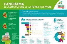 chambre d agriculture savoie les chiffres clés de l agriculture en savoie mont blanc chambres d