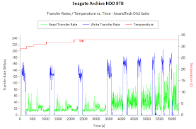 Hdd Bench Performance Consistency Power And Thermal Characteristics