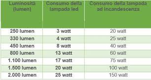 tabella conversione candele corrispondenza watt led per sostituire le vecchie ladine