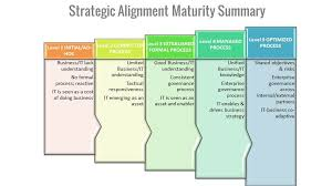 gartner it strategic plan template sample resume cover letter