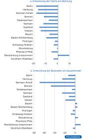 baukosten pro qm wohnfläche bautätigkeit in den bundesländern bis 2017 wirtschaftsdienst