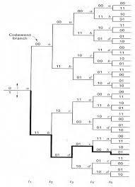 Trellis Encoder Error Correcting Codes System Designing Of 100 Gbps Ethernet