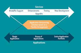 application development outsource software development