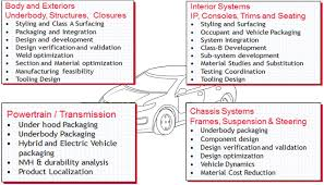 home based mechanical design jobs product design u2013 cresttek engineering solutions pvt ltd