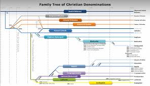 family tree of christian denominations technical references