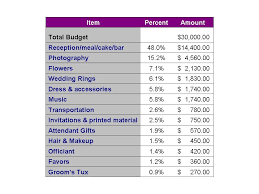 wedding costs ottawa wedding planners commentary on a wedding budget breakdown