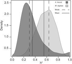 heritability of the symbiodinium community in vertically and