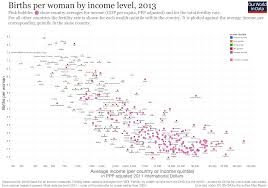 language setting pattern used in society fertility rate our world in data