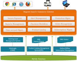 Magento B2b E Commerce Platform B2c E Commerce Architecting Scalable Open Source E Commerce Store With Magento