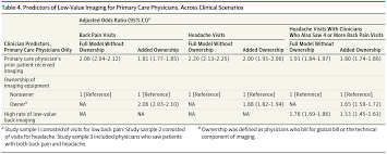 clinician level predictors for ordering low value imaging