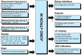jumo etron m panel meters type controllers digital size
