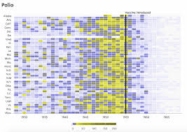revisiting the vaccine visualizations dr randal s olson