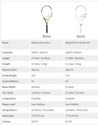 tennis express black friday 2017 babolat pure strike vs babolat pure aero first impressions