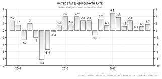us bureau economic analysis us bureau of economic analysis makes changes or bad
