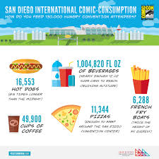 San Diego Convention Center Map by City Leaders Get Behind The Scenes Look At Comic Con International
