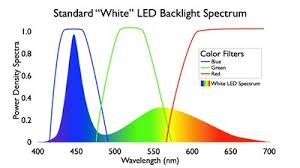 Incandescent Light Spectrum Green Tint To Amber Lense When Changed To Led U2022 Gl1100 Information