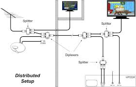 Home Network Wiring Design Wiring Diagram For Dish Network U2013 Readingrat Net
