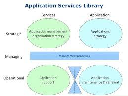 application portfolio management u0026 application lifecycle management