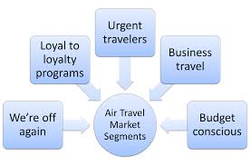 Perceptual Map Market Segmentation Example For Airlines