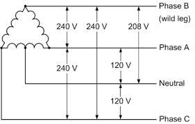 240v single phase and 240v 3 phase u2022 oem panels