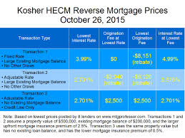 finding the reverse mortgage lender offering the best deal