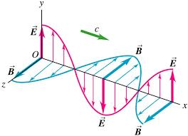 how do electromagnetic waves travel images Uy1 electromagnetic spectrum sinusoidal em plane waves mini png