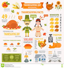 thanksgiving thanksgiving facts inn express kansas