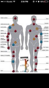 tattoo pain level chart female tattoo pain chart female 1000 geometric tattoos ideas