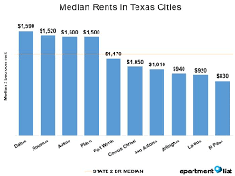 how much does a two bedroom apartment cost excellent quality movers nyc average rent in austin tx median prices trends jumpshell