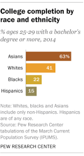 2 year degree 5 facts about latinos and education pew research center