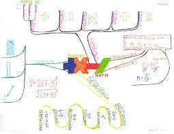 Mind Map Examples Idea Mapping Success Blog Part 9