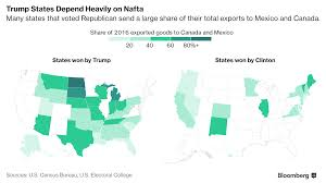 Mexico On A Map by A Map Like This Persuaded Trump To Save Nafta For Now Agweb Com