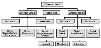 membuat struktur organisasi yang menarik struktur organisasi tentangpo s blog